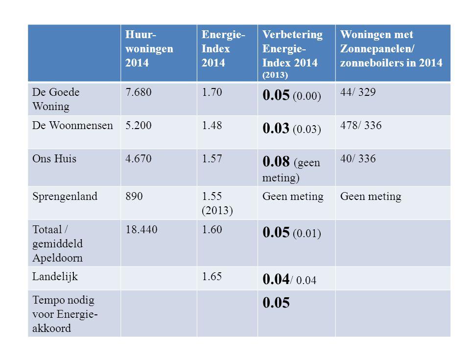 Huur-woningen 2014 Energie- Index 2014. Verbetering Energie-Index 2014 (2013) Woningen met Zonnepanelen/ zonneboilers in 2014.