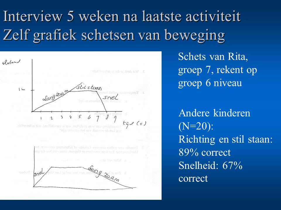 Interview 5 weken na laatste activiteit Zelf grafiek schetsen van beweging