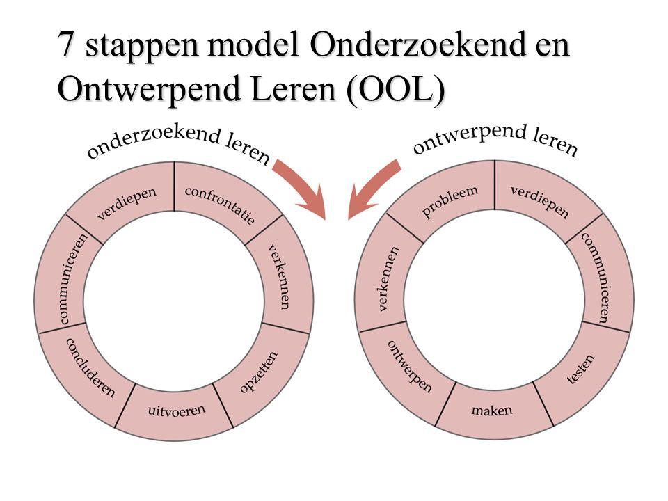 7 stappen model Onderzoekend en Ontwerpend Leren (OOL)