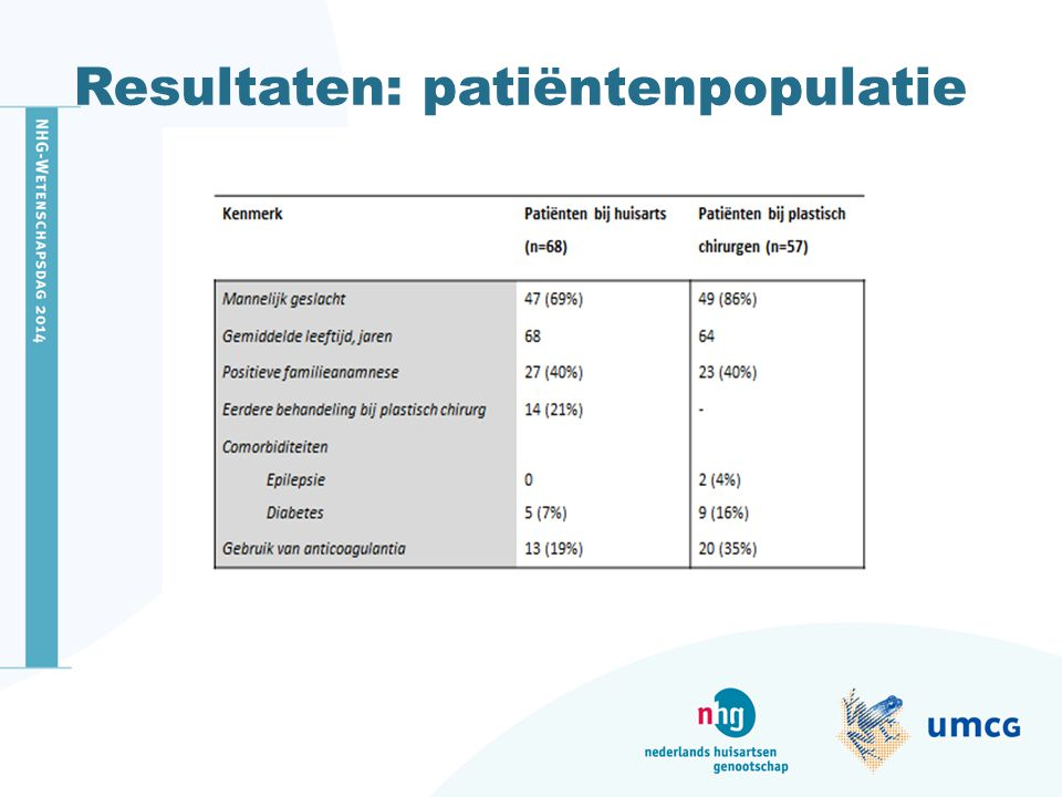 Resultaten: patiëntenpopulatie