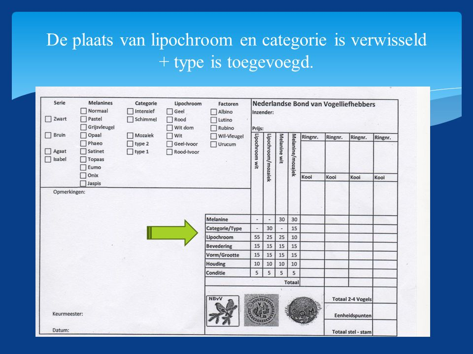 SKNN-Themadag 13-06-2015 De plaats van lipochroom en categorie is verwisseld + type is toegevoegd.