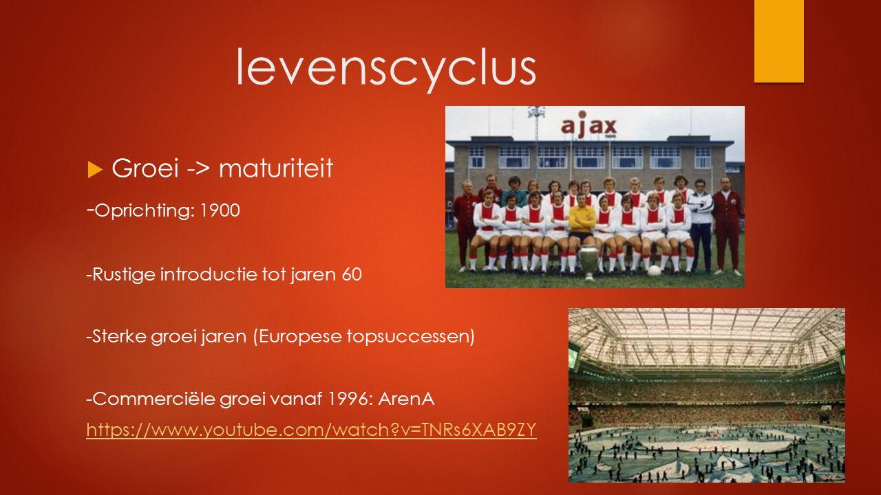 levenscyclus Groei -> maturiteit -Oprichting: 1900