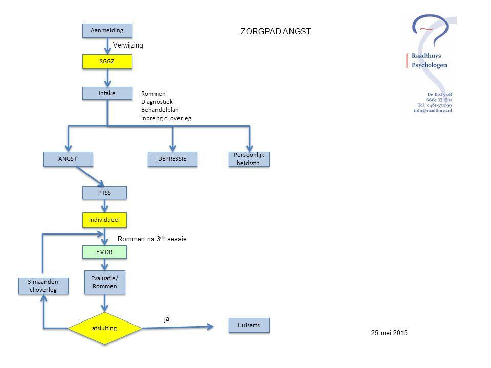ZORGPAD ANGST Aanmelding SGGZ Intake ANGST DEPRESSIE