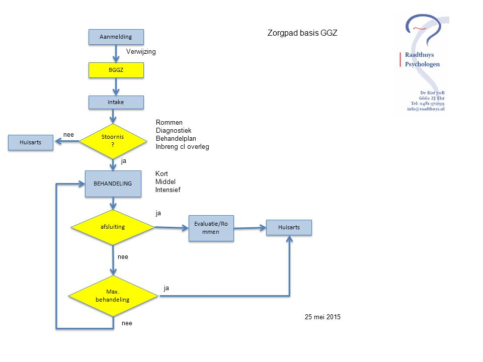 Zorgpad basis GGZ Aanmelding Verwijzing BGGZ Intake Rommen Diagnostiek
