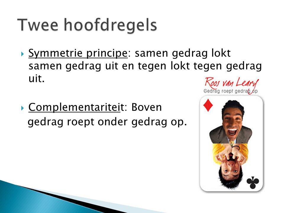 Twee hoofdregels Symmetrie principe: samen gedrag lokt samen gedrag uit en tegen lokt tegen gedrag uit.
