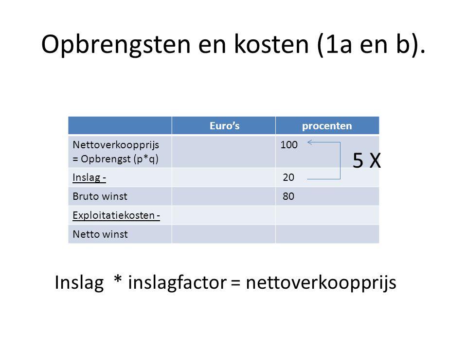 Opbrengsten en kosten (1a en b).