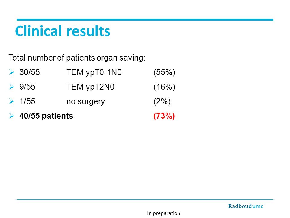 Clinical results Total number of patients organ saving: