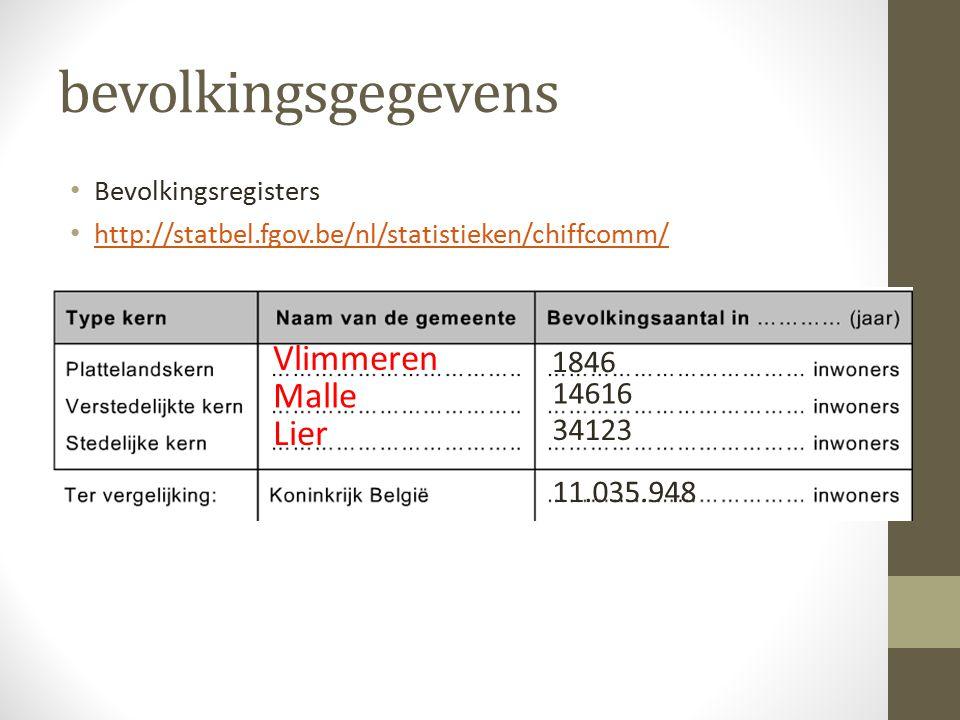bevolkingsgegevens Vlimmeren Malle Lier 1846 14616 34123 11.035.948