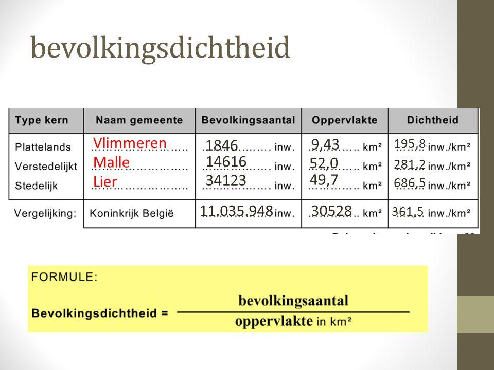 bevolkingsdichtheid Vlimmeren 1846 9,43 Malle 14616 52,0 Lier 34123