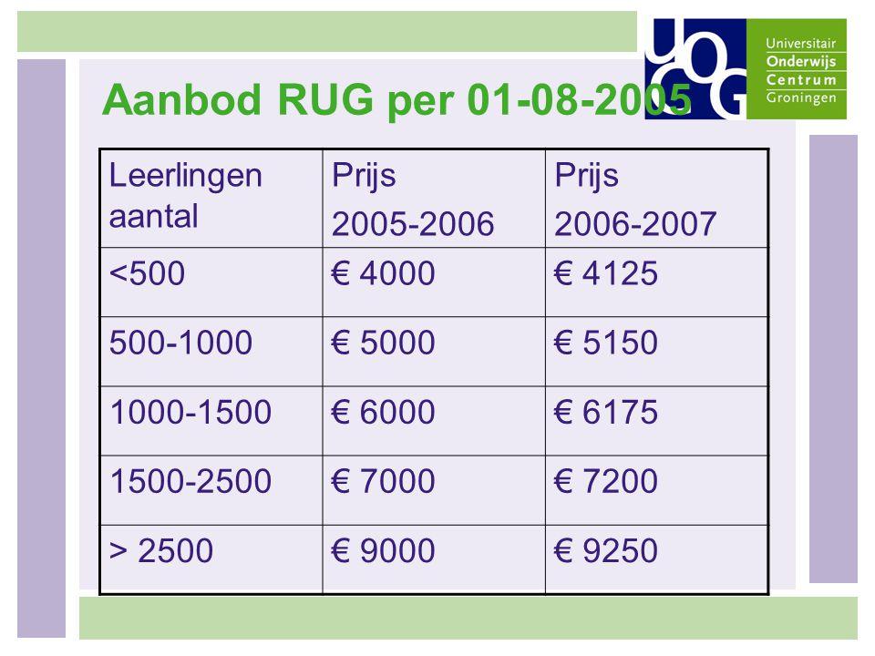 Aanbod RUG per 01-08-2005 Leerlingen aantal Prijs 2005-2006 2006-2007