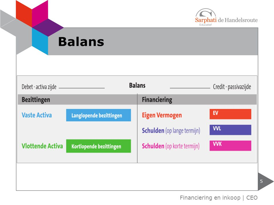 Balans Financiering en inkoop | CEO