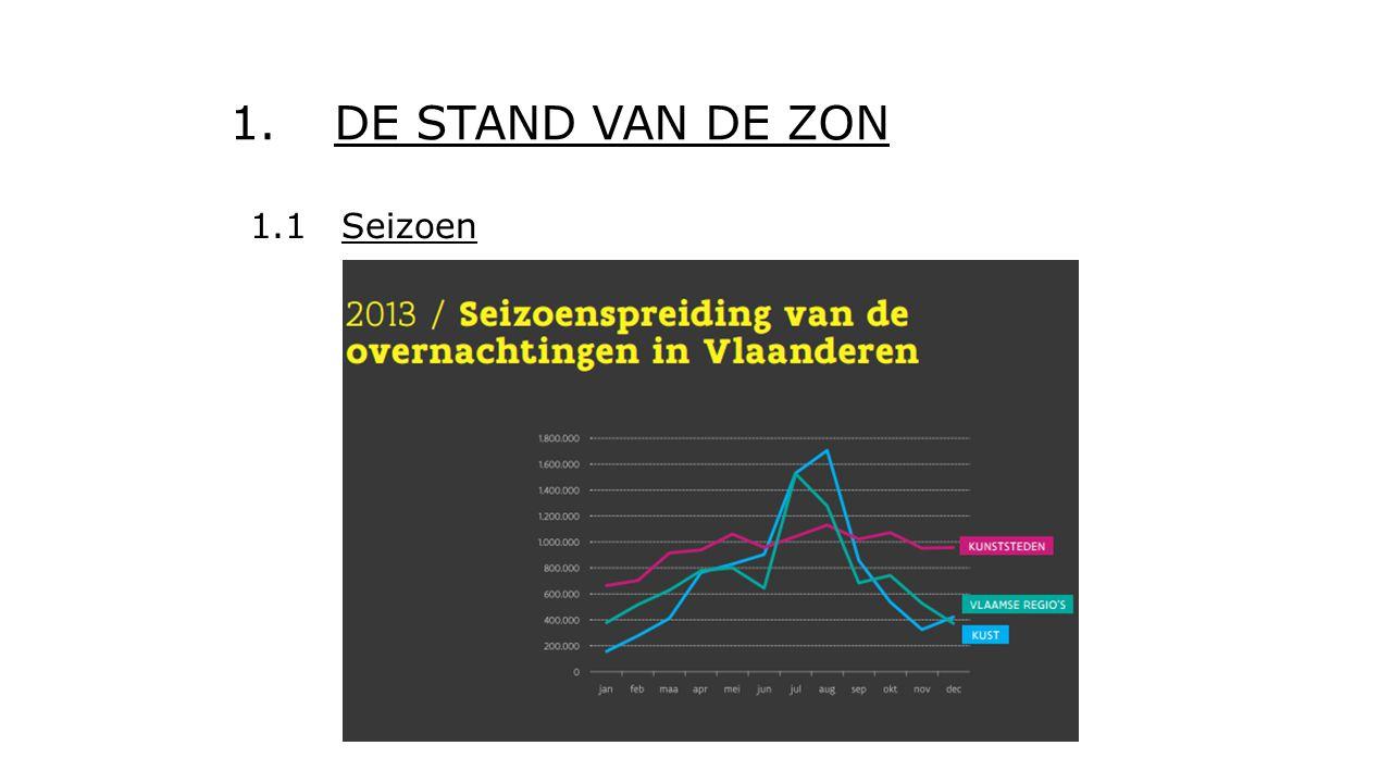 1. DE STAND VAN DE ZON 1.1 Seizoen