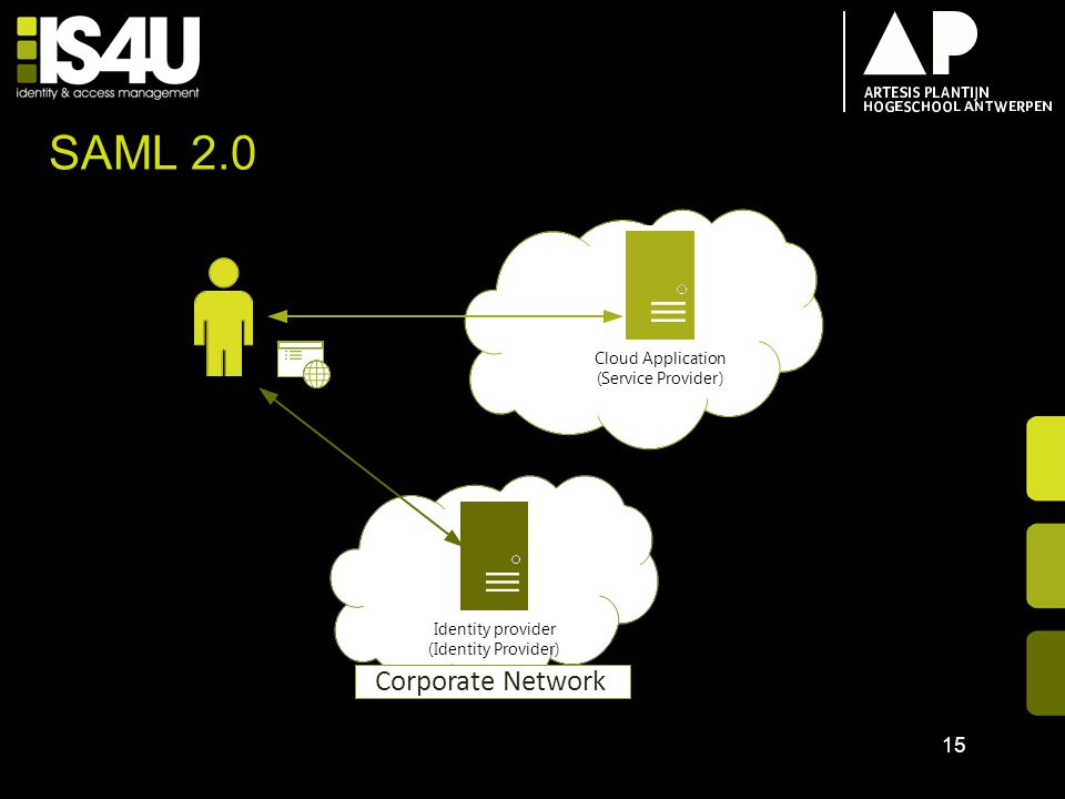 SAML 2.0 Corporate Network Cloud Application ( Service Provider )