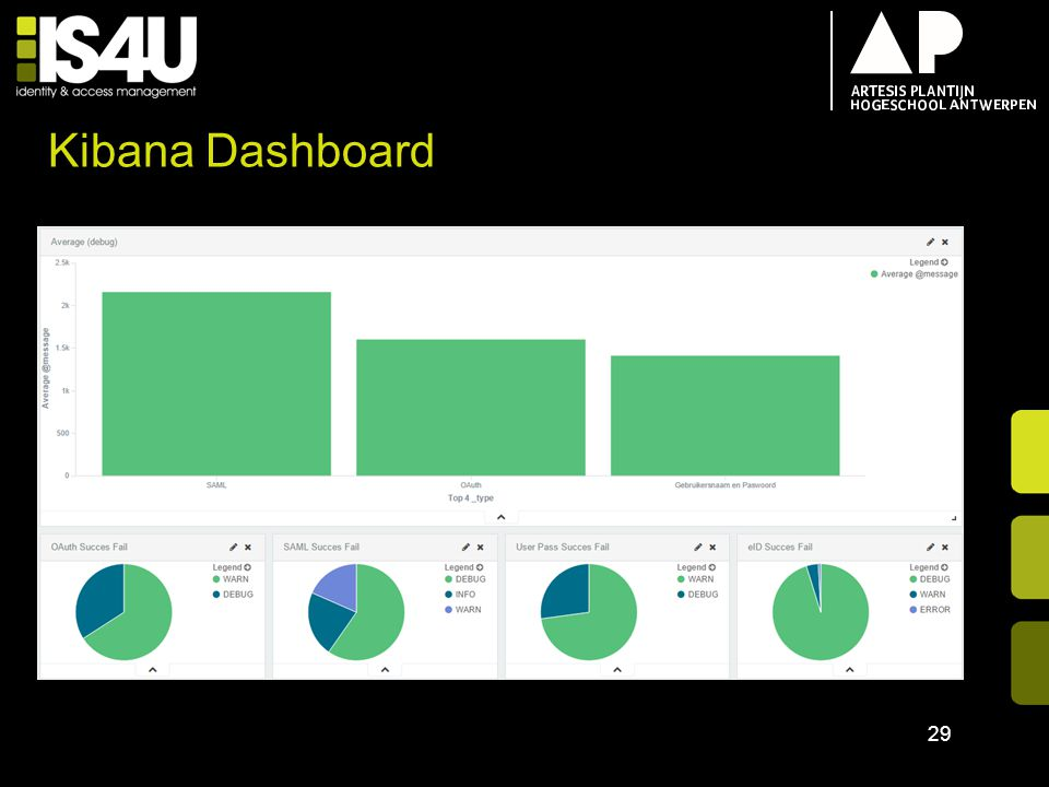 Kibana Dashboard 18/04/2017 Tom uitleg over hoe fancy
