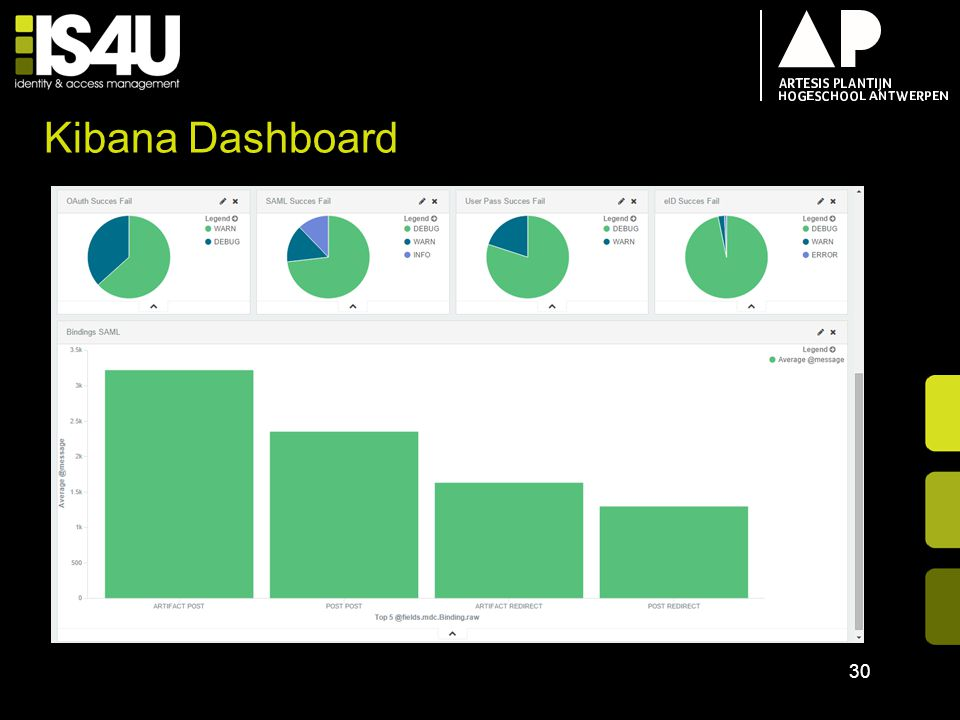 Kibana Dashboard 18/04/2017 TOM