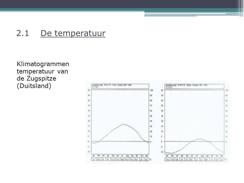 2.1 De temperatuur Klimatogrammen temperatuur van de Zugspitze (Duitsland)