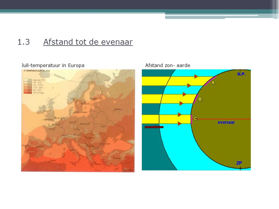 1.3 Afstand tot de evenaar Juli-temperatuur in Europa Afstand zon- aarde.