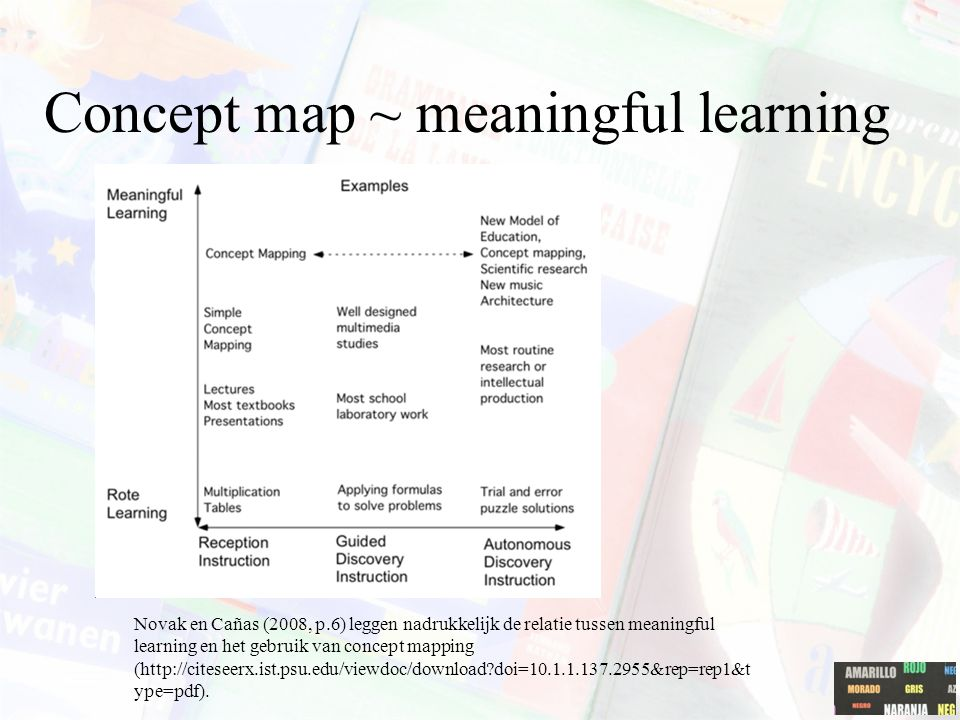 Concept map ~ meaningful learning