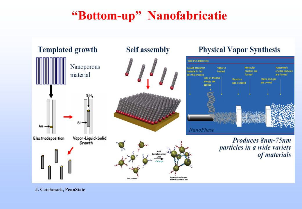 Bottom-up Nanofabricatie