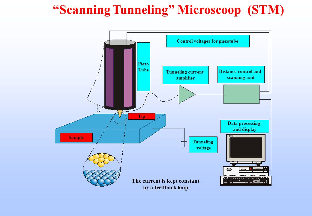 Scanning Tunneling Microscoop (STM)
