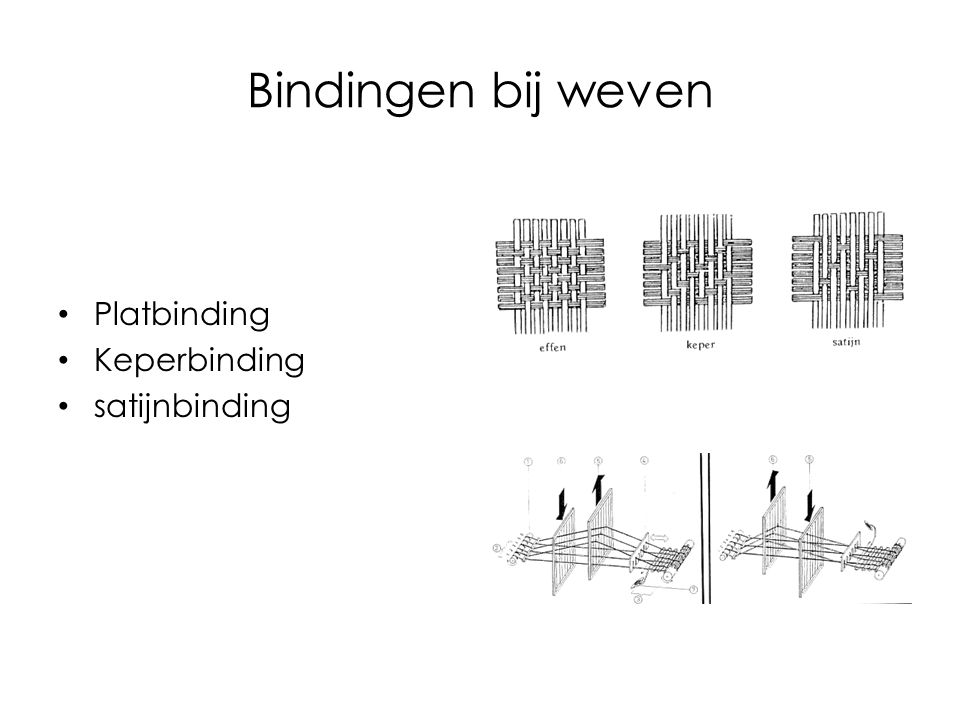 Bindingen bij weven Platbinding Keperbinding satijnbinding
