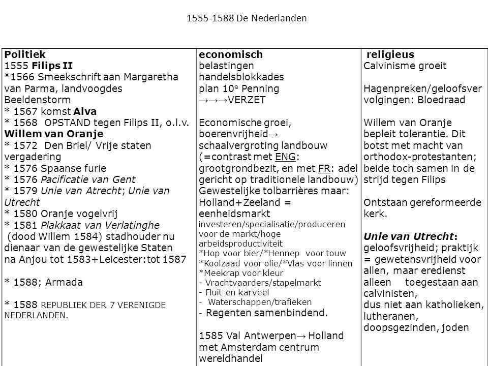 1555-1588 De Nederlanden Politiek 1555 Filips II