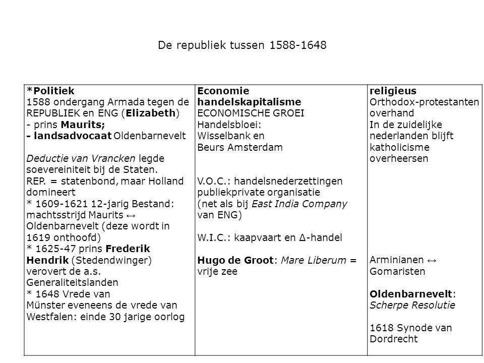 De republiek tussen 1588-1648 *Politiek