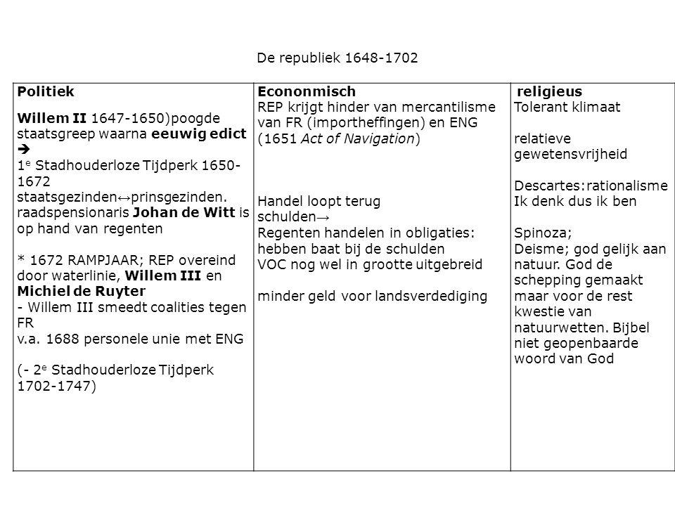 Willem II 1647-1650)poogde staatsgreep waarna eeuwig edict 