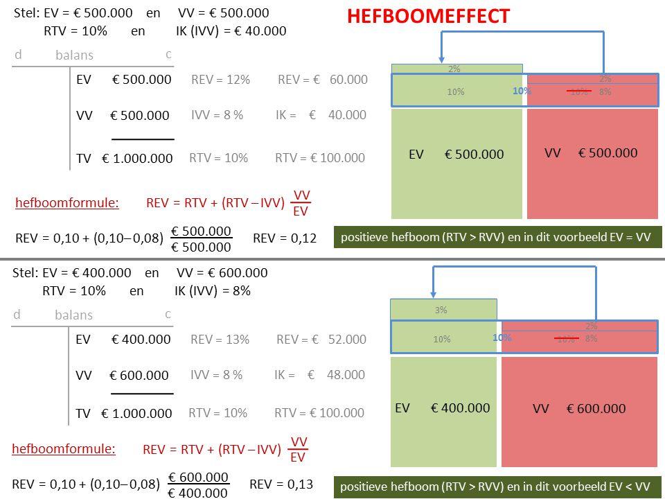 Stel: EV = € 500. 000 en VV = € 500. 000 RTV = 10% en IK (IVV) = € 40
