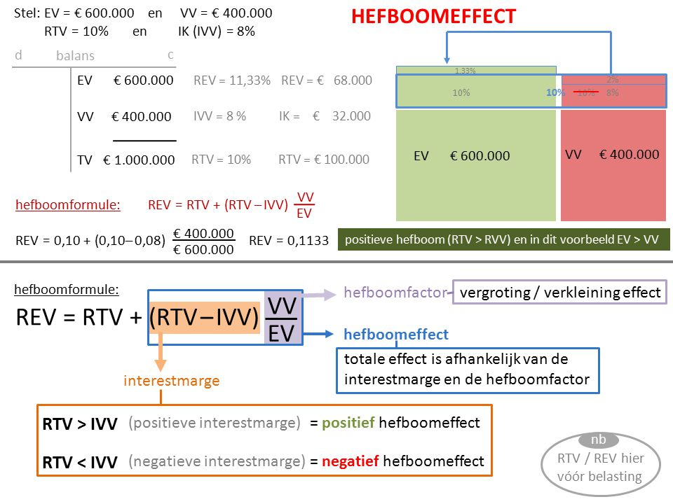 VV REV = RTV + (RTV – IVV) EV HEFBOOMEFFECT RTV > IVV RTV < IVV