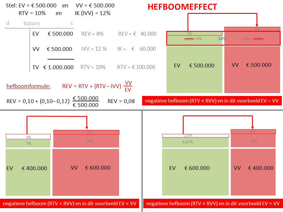 Stel: EV = € 500.000 en VV = € 500.000 RTV = 10% en IK (IVV) = 12%