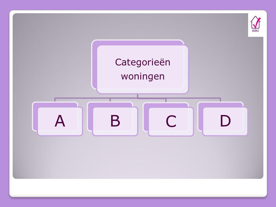 Categorieën woningen A B C D