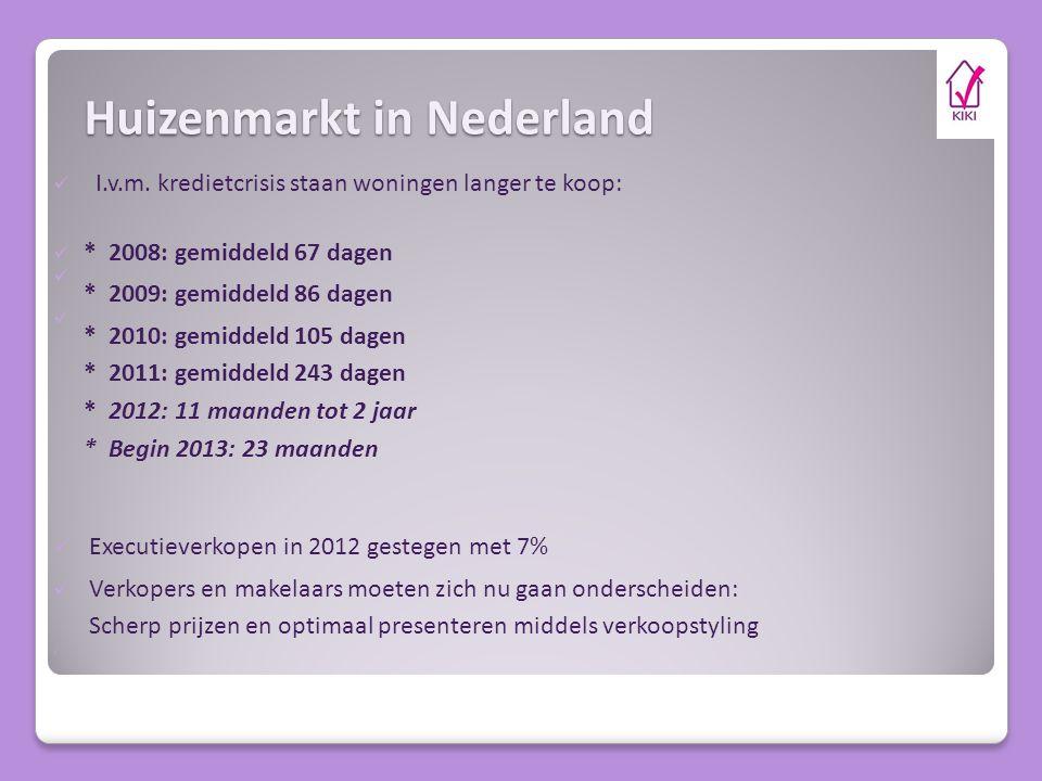 Huizenmarkt in Nederland