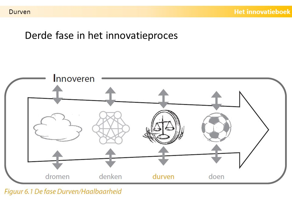 Derde fase in het innovatieproces