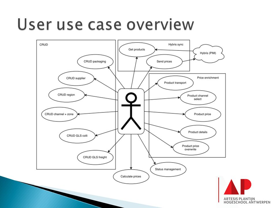 User use case overview