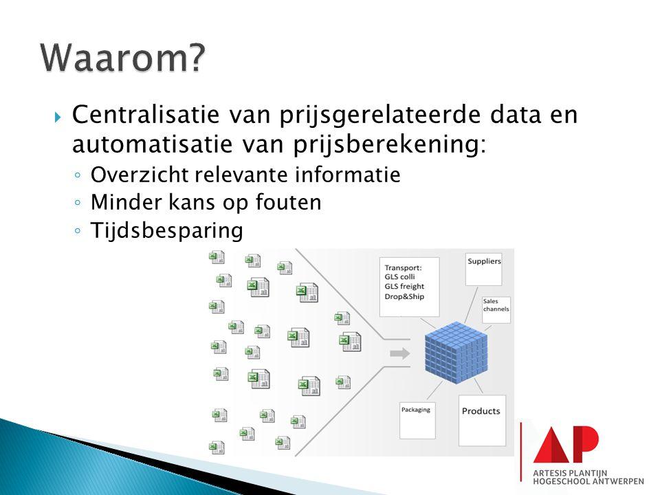 Waarom Centralisatie van prijsgerelateerde data en automatisatie van prijsberekening: Overzicht relevante informatie.