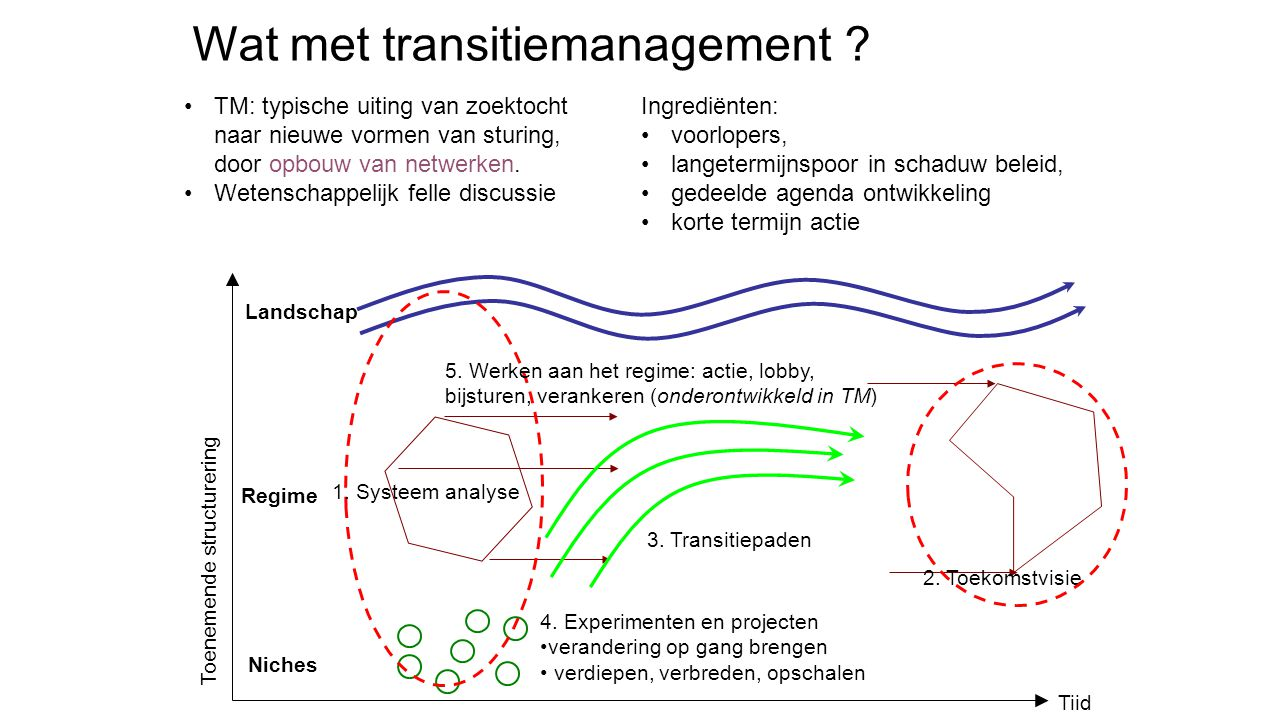 Wat met transitiemanagement