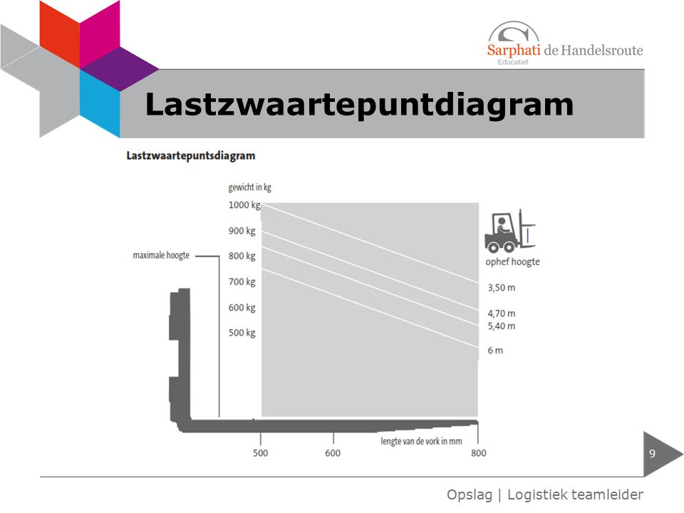 Lastzwaartepuntdiagram