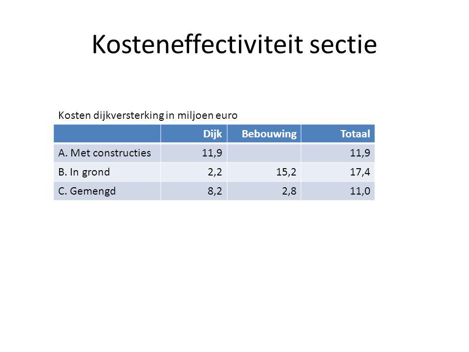 Kosteneffectiviteit sectie