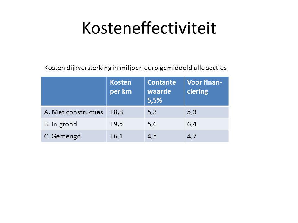 Kosteneffectiviteit Kosten dijkversterking in miljoen euro gemiddeld alle secties. Kosten per km.
