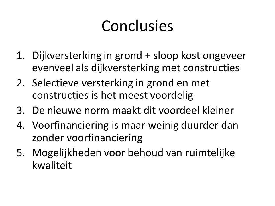 Conclusies Dijkversterking in grond + sloop kost ongeveer evenveel als dijkversterking met constructies.