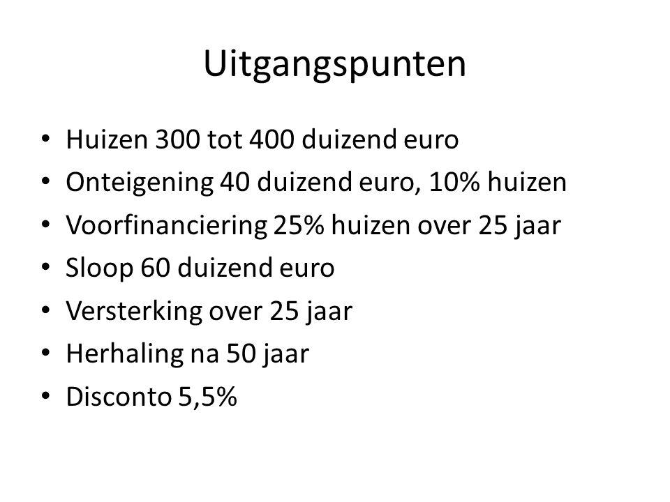 Uitgangspunten Huizen 300 tot 400 duizend euro