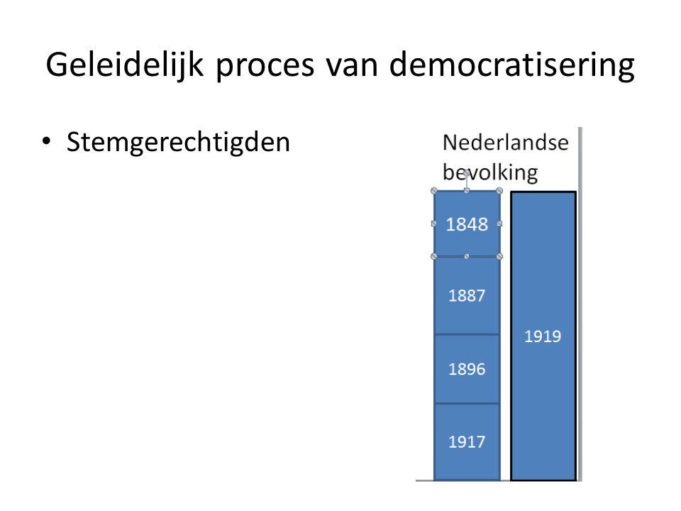 Geleidelijk proces van democratisering