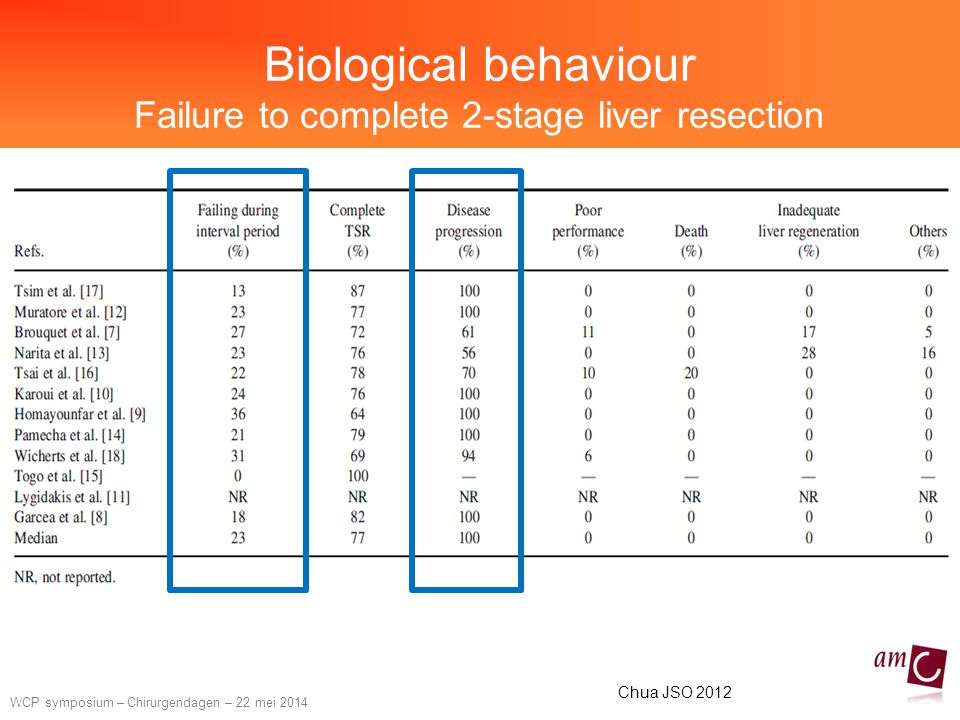 Biological behaviour Failure to complete 2-stage liver resection