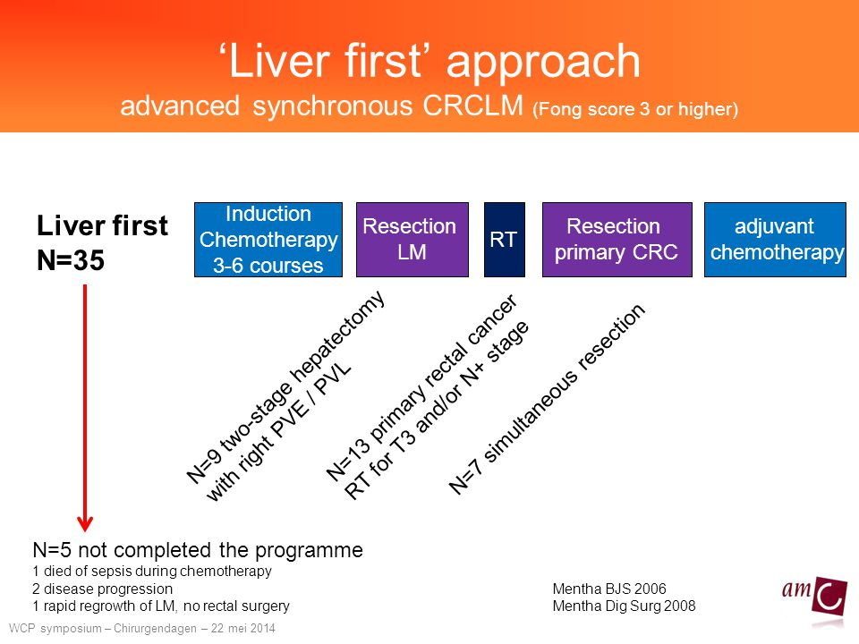 'Liver first' approach advanced synchronous CRCLM (Fong score 3 or higher)
