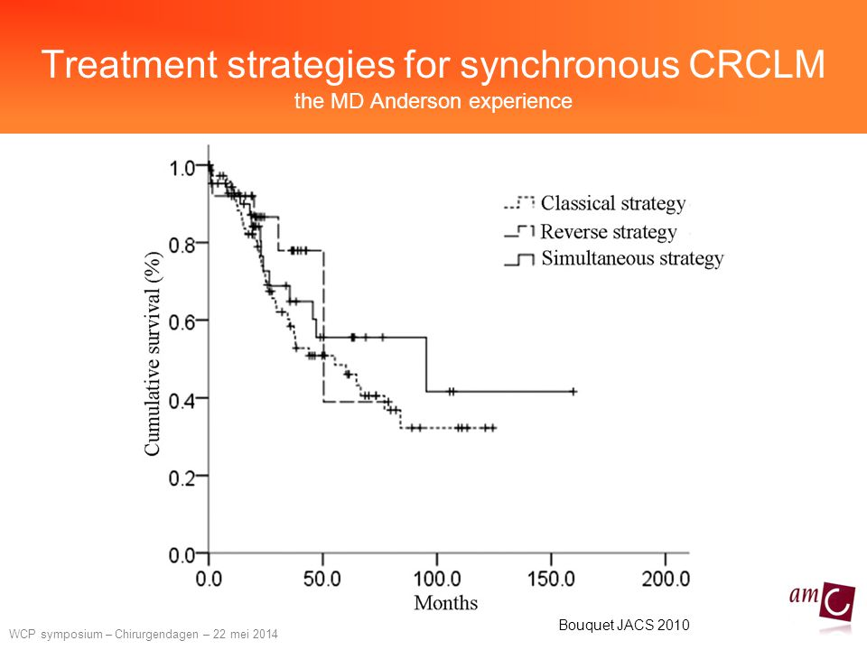 Treatment strategies for synchronous CRCLM the MD Anderson experience