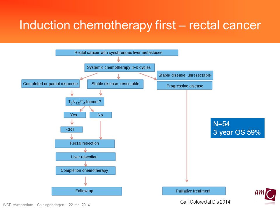 Induction chemotherapy first – rectal cancer