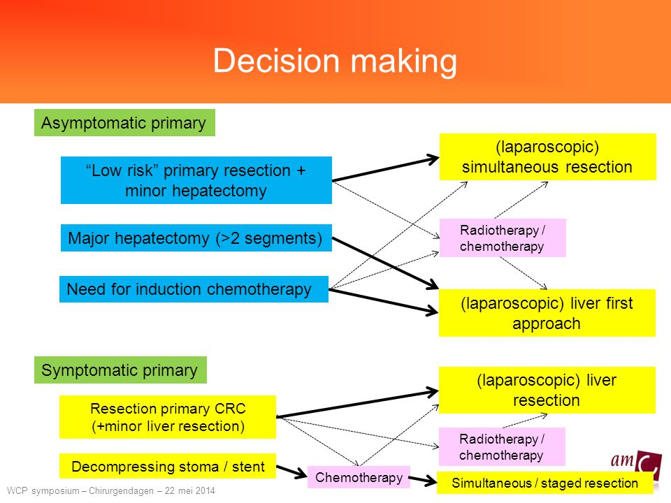 Decision making Asymptomatic primary