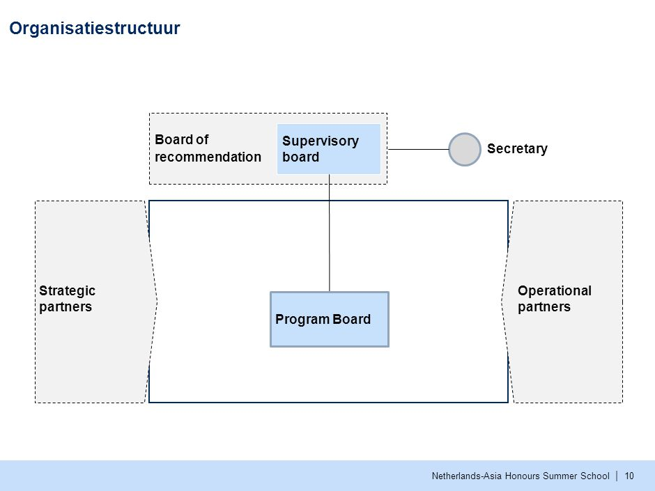 Organisatiestructuur 2016 Taakverdeling