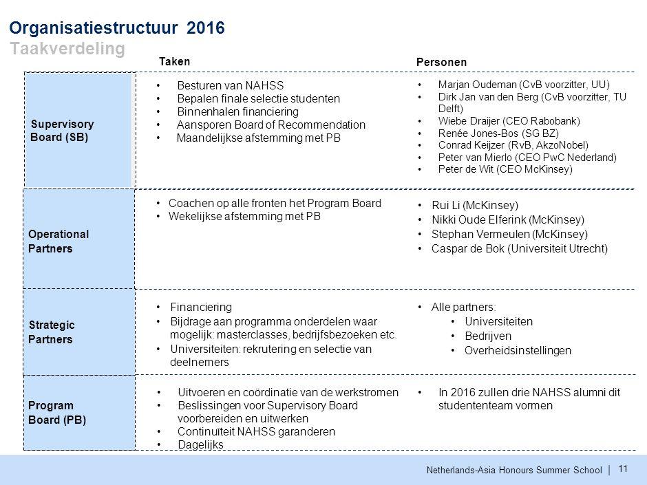 Organisatiestructuur 2016 Meeting structuur